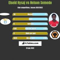 Elseid Hysaj vs Nelson Semedo h2h player stats