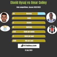 Elseid Hysaj vs Omar Colley h2h player stats
