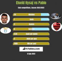 Elseid Hysaj vs Pablo h2h player stats