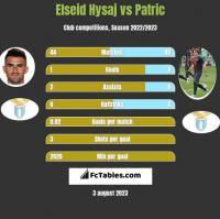 Elseid Hysaj vs Patric h2h player stats