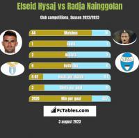 Elseid Hysaj vs Radja Nainggolan h2h player stats