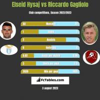 Elseid Hysaj vs Riccardo Gagliolo h2h player stats