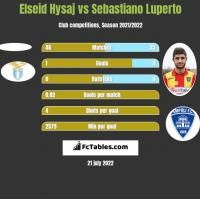 Elseid Hysaj vs Sebastiano Luperto h2h player stats