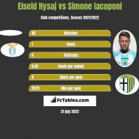 Elseid Hysaj vs Simone Iacoponi h2h player stats