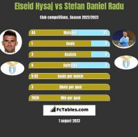Elseid Hysaj vs Stefan Daniel Radu h2h player stats