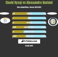 Elseid Hysaj vs Alessandro Bastoni h2h player stats