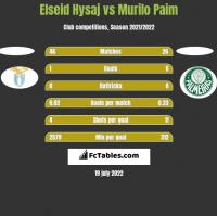 Elseid Hysaj vs Murilo Paim h2h player stats