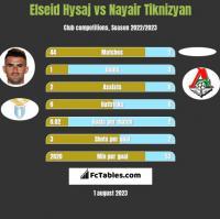Elseid Hysaj vs Nayair Tiknizyan h2h player stats