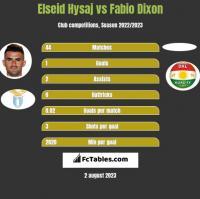 Elseid Hysaj vs Fabio Dixon h2h player stats