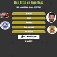 Elso Brito vs Gino Bosz h2h player stats