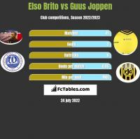 Elso Brito vs Guus Joppen h2h player stats