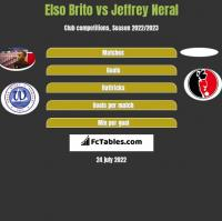 Elso Brito vs Jeffrey Neral h2h player stats