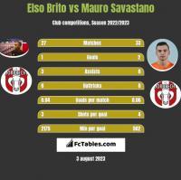 Elso Brito vs Mauro Savastano h2h player stats