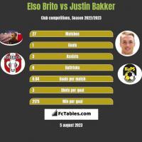 Elso Brito vs Justin Bakker h2h player stats