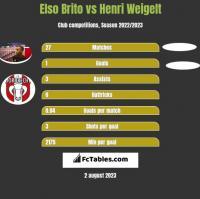 Elso Brito vs Henri Weigelt h2h player stats