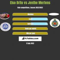 Elso Brito vs Jenthe Mertens h2h player stats