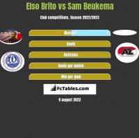 Elso Brito vs Sam Beukema h2h player stats