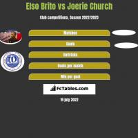 Elso Brito vs Joerie Church h2h player stats