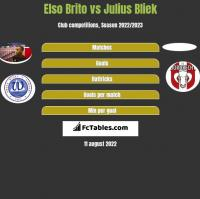 Elso Brito vs Julius Bliek h2h player stats