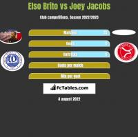Elso Brito vs Joey Jacobs h2h player stats
