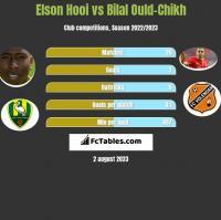 Elson Hooi vs Bilal Ould-Chikh h2h player stats