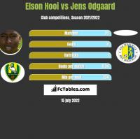 Elson Hooi vs Jens Odgaard h2h player stats