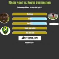 Elson Hooi vs Kevin Vermeulen h2h player stats