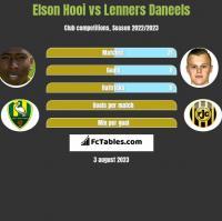 Elson Hooi vs Lenners Daneels h2h player stats