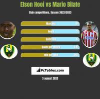 Elson Hooi vs Mario Bilate h2h player stats