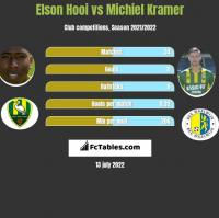Elson Hooi vs Michiel Kramer h2h player stats
