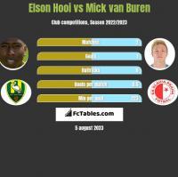 Elson Hooi vs Mick van Buren h2h player stats
