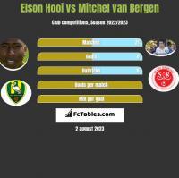 Elson Hooi vs Mitchel van Bergen h2h player stats