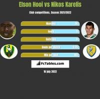 Elson Hooi vs Nikos Karelis h2h player stats