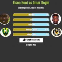 Elson Hooi vs Omar Bogle h2h player stats