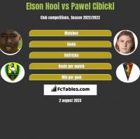 Elson Hooi vs Paweł Cibicki h2h player stats