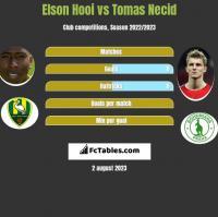 Elson Hooi vs Tomas Necid h2h player stats