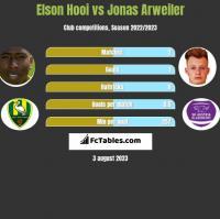 Elson Hooi vs Jonas Arweiler h2h player stats