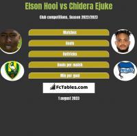Elson Hooi vs Chidera Ejuke h2h player stats