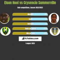 Elson Hooi vs Crysencio Summerville h2h player stats