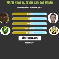 Elson Hooi vs Arjen van der Heide h2h player stats