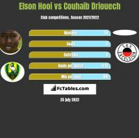 Elson Hooi vs Couhaib Driouech h2h player stats