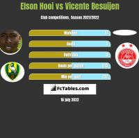 Elson Hooi vs Vicente Besuijen h2h player stats