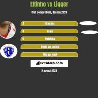 Eltinho vs Ligger h2h player stats