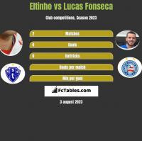 Eltinho vs Lucas Fonseca h2h player stats