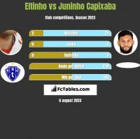 Eltinho vs Juninho Capixaba h2h player stats