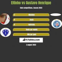 Eltinho vs Gustavo Henrique h2h player stats