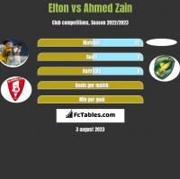 Elton vs Ahmed Zain h2h player stats