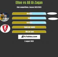 Elton vs Ali Al-Zaqan h2h player stats