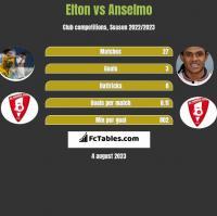 Elton vs Anselmo h2h player stats