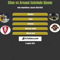 Elton vs Arnaud Sutchuin Djoum h2h player stats